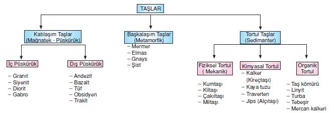 dogada_bulunan_taslar