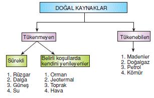 dogal_kaynaklar