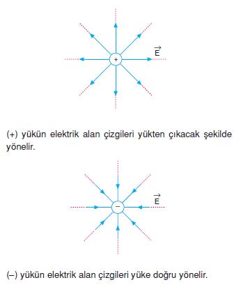 elektriksel_alan