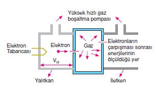 enerji_seviyeleri