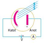 fotoelektrik_akim
