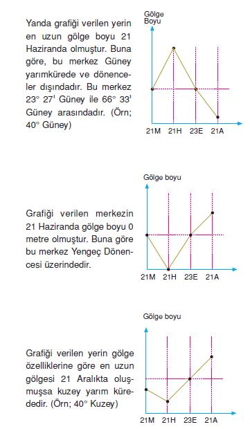 golge_boyu_grafikleri