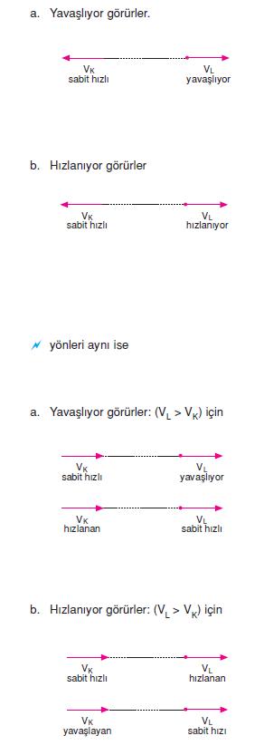 hız_denklemleri