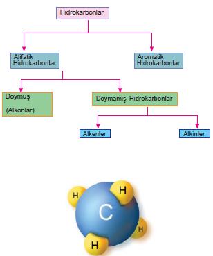 hidrokarbonlar_001