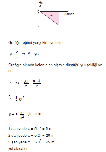 hiz_grafigi