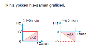 hiz_zaman_grafigi
