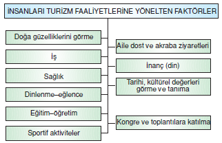 _insanları_Turizm_Faaliyetlerine_Yonelten_Faktorler