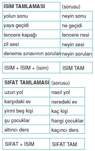 isim_tamlamasi