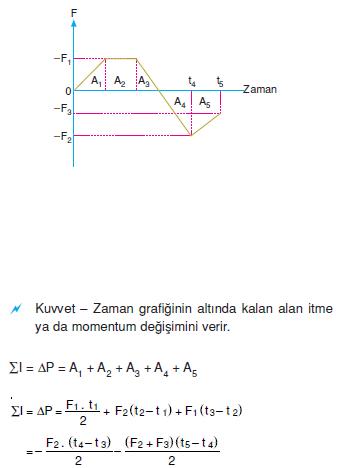 itme_ve_momentum_degisimi