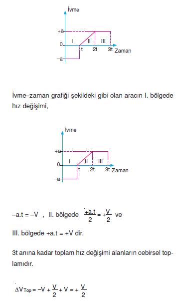 ivme_zaman_grafigi
