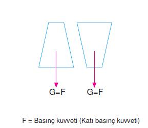 kati_basinc_kuvveti