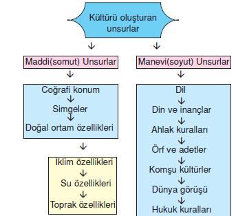 kultur_unsurlari
