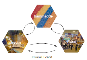 kuresel_ticaret