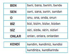 sahis_zamirleri