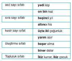sayi_sifatlari