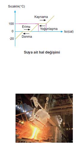 suyun_hal_degisimi