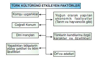 turk_kulturunu_etkileyen_faktorler