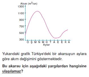 turkiyede_su_toprak_ve_bitki_varligi_konu_testi_010