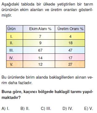turkiyede_tarim_yerlesme_hayvancilik_balikcilik_cozumlu_test015