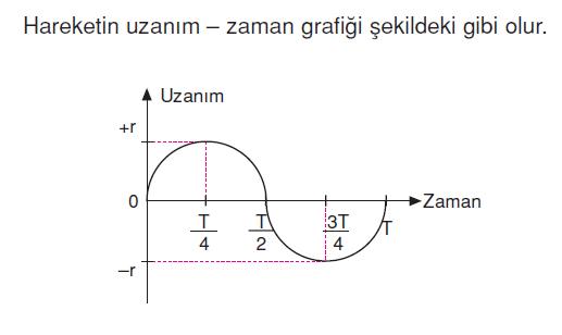 uzanim_zaman_grafigi