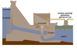Hidroelektrik_Enerjisi