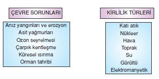 Kuresel_cevre_sorunlari