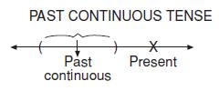 Past_Continious_Tense
