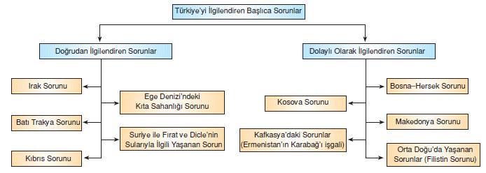 Türkiyeyi_ilgilendiren_Baslica_Sorunlar