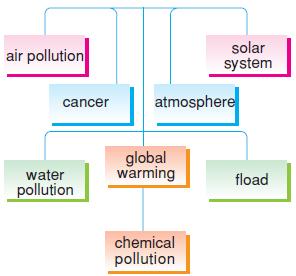 environment_problems