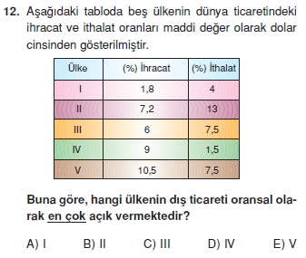 turkiyede_ulasim_ticaret_turizm_cozumlu_test_012