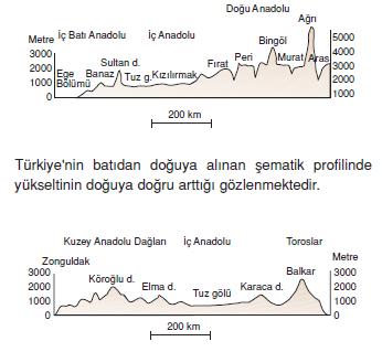 yukselti_degisim_haritasi