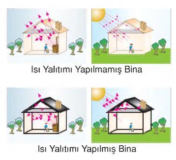 ısı yalıtımı bina