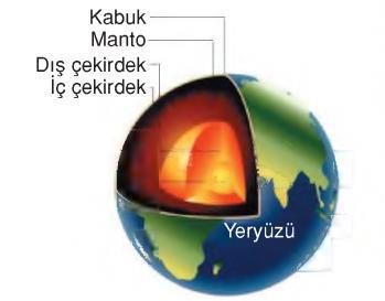 yeryüzü