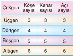 6.sinif-cokgenler-3