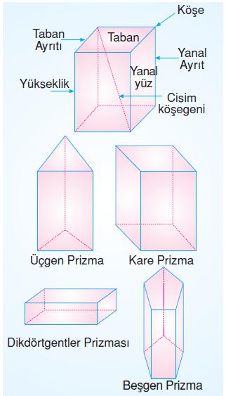 6.sinif-geometrik-cisimler-1