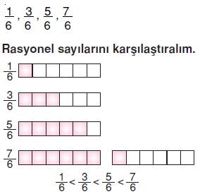 7.sinif-rasyonel-sayilar-88