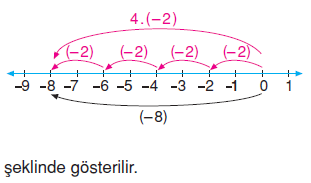 7.sinif-tam-sayilarla-islemler-48