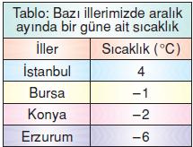 7.sinif-tam-sayilarla-islemler-74