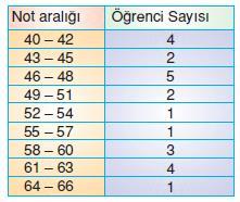 hıstogram-ornek-1