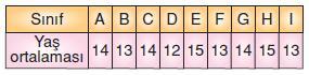 7.sinif-merkezi-egilim-ve-yayilma-olculeri-37