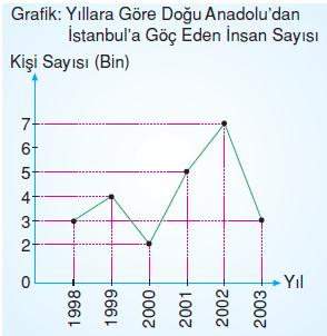 7.sinif-tablo-ve-grafik-16