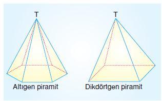 8.sinif-piramit-koni-kure-2