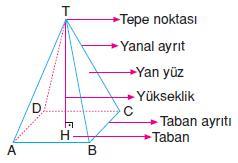 8.sinif-piramit-koni-kure-4