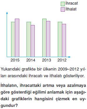 Veri-sayma-olasılık-verilerin-grafikle-gosterilmesi-7